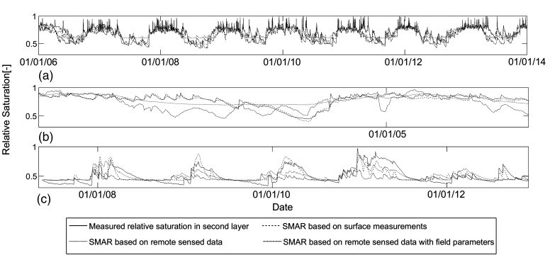 Estimation of the Root-Zone Soil Moisture Using Passive Microwave Remote Sensing and SMAR Model