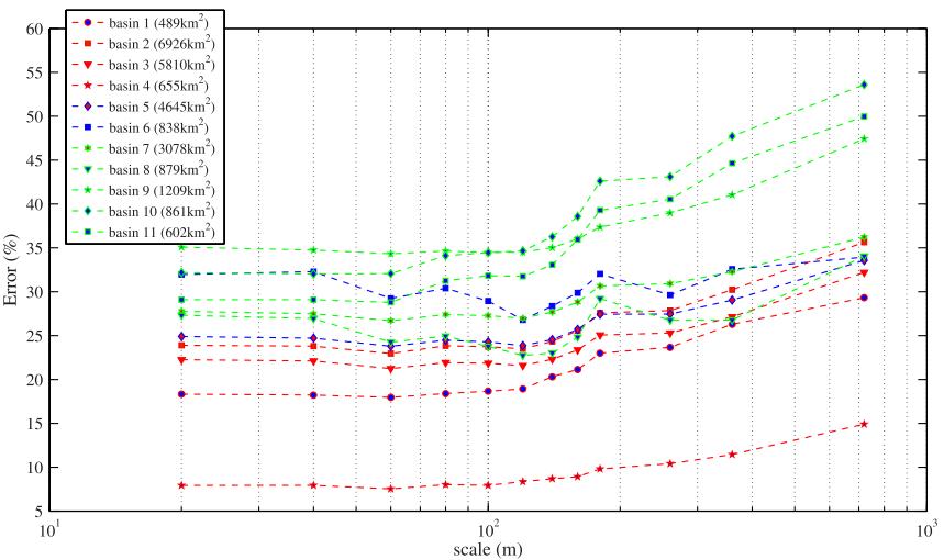 Detection of Flood-Prone Areas Using Digital Elevation Models