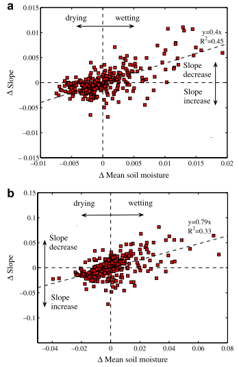 Scaling characteristics of spatial patterns of soil moisture from distributed modelling
