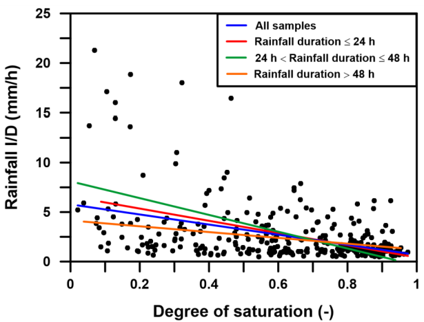 The role of antecedent soil moisture conditions on rainfall-triggered  shallow landslides