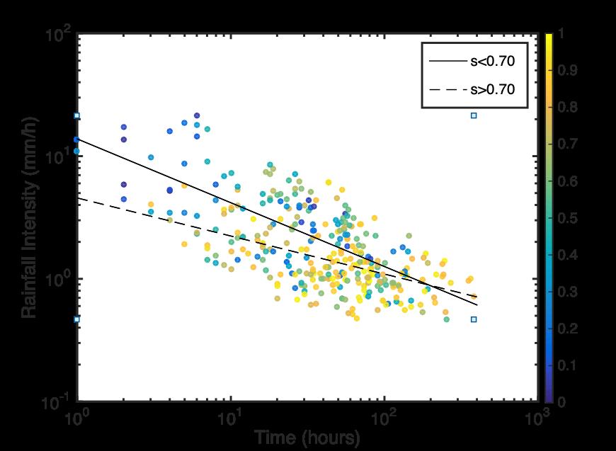 Modelling Antecedent Soil Moisture to Constrain Rainfall Thresholds for Shallow Landslides