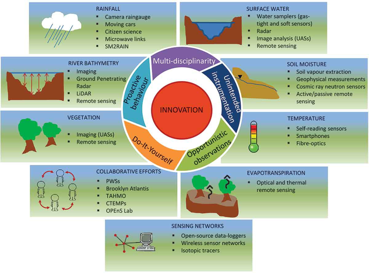 Measurements and Observations in the XXI century (MOXXI): innovation and multidisciplinarity to disclose the hydrological cycle