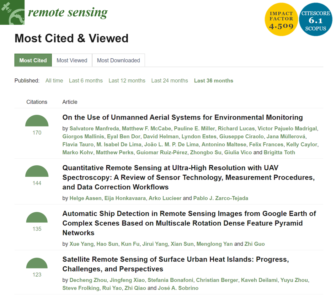 Most cited paper of Remote Sensing